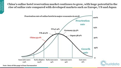 Trustdata Publishes Report on China's Online Hotel Reservation Industry in H1 2019