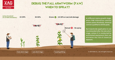 Debug the Fall Armyworm - When is the Suitable Time to Spray FAW?