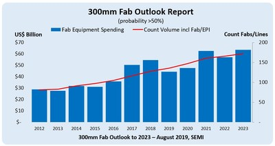 Fab equipment spending and volume fabs/lines count 2012-2023 and high-probability fab projects