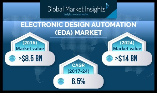 Asia Pacific electronic design automation (EDA) industry size is anticipated to experience a steady expansion over the forecast timeframe owing to widespread presence of electronics and automobile manufacturing companies, as well as a surge in the purchasing power of consumers.