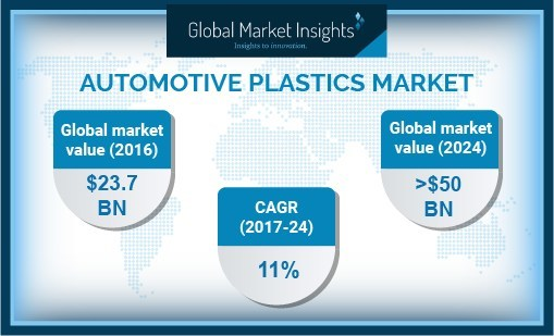 Automotive Plastics Market size expects consumption at over 20 million tons by 2024, according to a new research report by Global Market Insights, Inc.