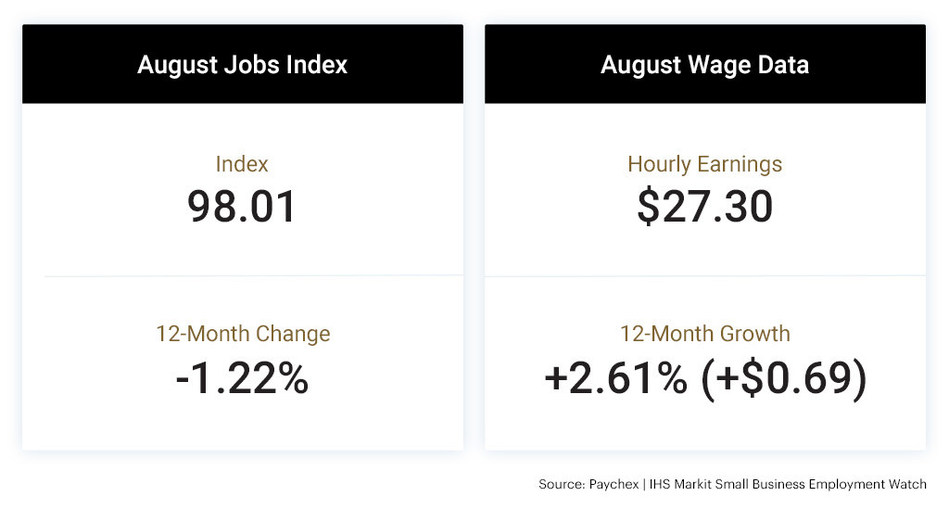 At 98.01, the national jobs index fell 0.17 percent from last month and 0.76 percent over the past quarter, contributing to a 1.22 percent year-over-year drop in the rate of small business job growth. Hourly earnings growth settled at 2.61 percent ($0.69) in August.