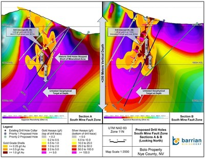 Section Map (Figure 2) - The section map shows two examples of planned drill holes at the SMFZ, designed to extend drill-defined mineralization up to 100 metres down-dip. * The true width of mineralization is estimated to be approximately 50% of drilled width. (CNW Group/Barrian Mining Corp.)