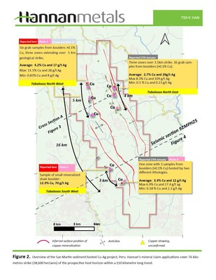 Figure 2. Overview of the San Martin sediment-hosted Cu-Ag project, Peru. Hannan's mineral claim applications now cover 76 kilometres strike (38,600 hectares) of the prospective host horizon within a 110 kilometre long trend. (CNW Group/Hannan Metals Ltd.)