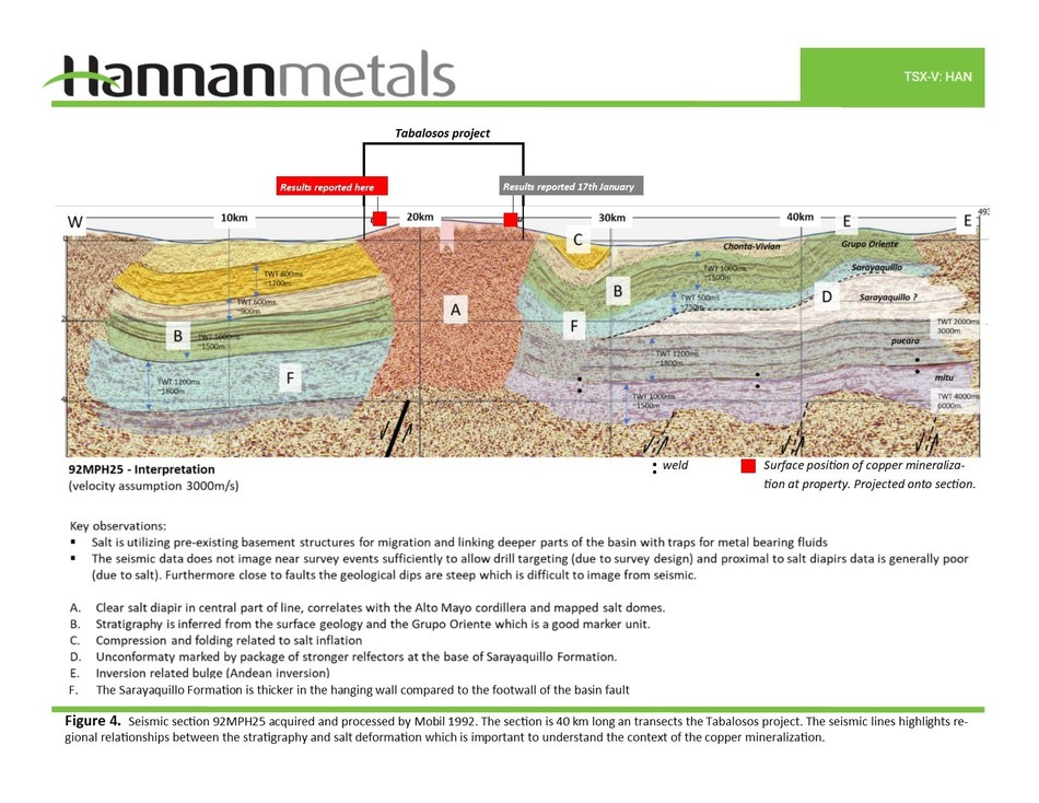 Figure 4. Seismic section 92MPH25 acquired and processed by Mobil 1992. The section is 40 km long an transects the Tabalosos project. The seismic lines highlights regional relationships between the stratigraphy and salt deformation which is important to understand the context of the copper mineralization. (CNW Group/Hannan Metals Ltd.)