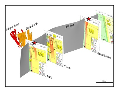 Figure 2: 3D view to west of approximately 3.5 kilometres of the LP Fault deformation zone, to approximately 750 metres depth.  The locations of the cross sections provided in this release are shown in true scale and spatial orientation.  The Dixie Limb and Hinge Zones are also shown. (CNW Group/Great Bear Resources Ltd.)