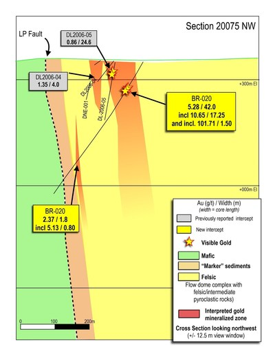 Figure 3: Cross section of the Auro Zone discovery, showing drill hole BR-020, and nearby historical drilling. (CNW Group/Great Bear Resources Ltd.)