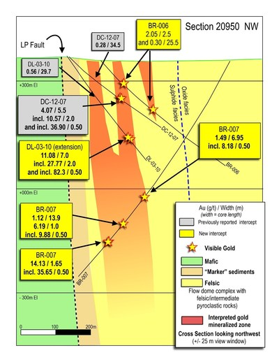 Figure 5: Cross section 20950 through the Yuma Zone, showing drill results to-date. (CNW Group/Great Bear Resources Ltd.)