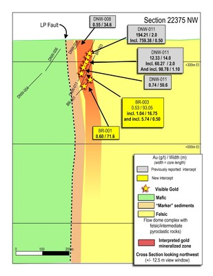 Figure 6: Cross section 22375 through the Bear-Rimini Discovery Zone.  The zone is characterized by wide intervals of lower-grade gold mineralization, surrounding steeply-plunging high-grade gold zones. (CNW Group/Great Bear Resources Ltd.)