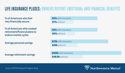 Northwestern Mutual Reimagines Life Insurance With New Series
