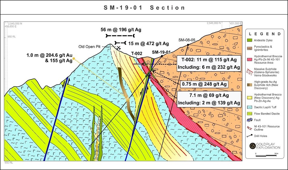 Figure 3: San Marcial Tunnel T-002: Cross Section with SMtr-001 and SM-19-01 (CNW Group/Goldplay Exploration Ltd)