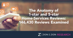 Zion & Zion Study Reveals Anatomy of 1-Star and 5-Star Home-Services Reviews