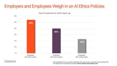 Recent research sponsored by Genesys found that 23% of employers say their company currently has a written policy on the ethical use of AI/bots. Meanwhile, 40% of employers without a written policy said they believe their companies should have one -- a stance supported by 54% of employees.