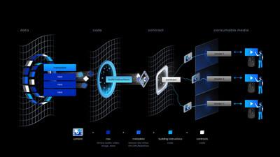 Eluvio Content Fabric for Internet Video Distribution