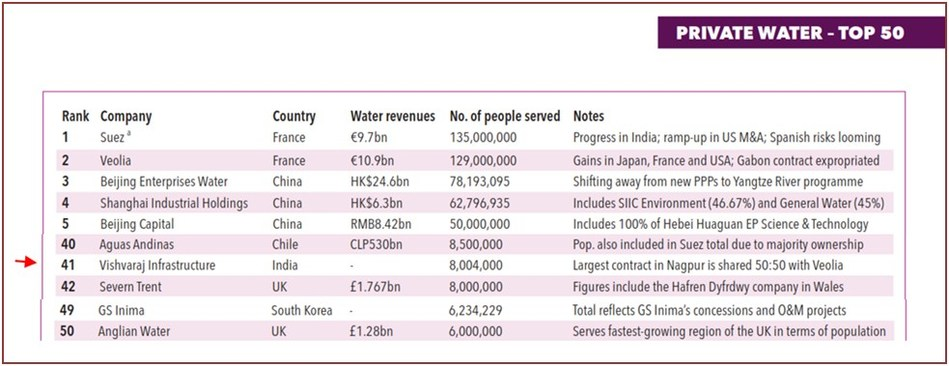 The world's top 50 private water operators (partial list)