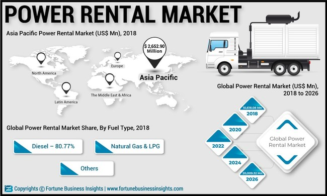 Power Rental Market Analysis (US$ Mn), Insights and Forecast, 2015-2026