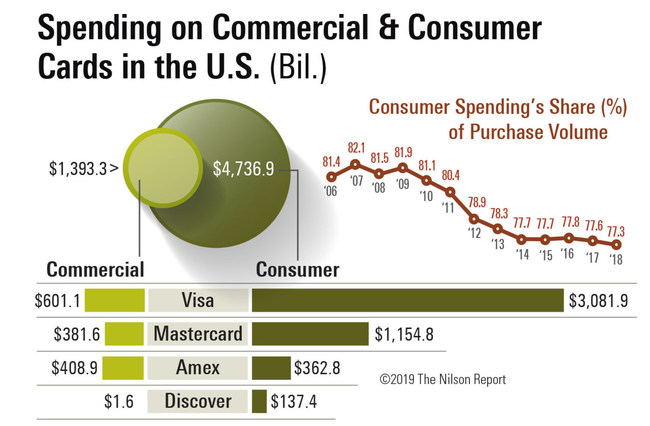 Spending on Commercial & Consumer Credit, Debit & Prepaid Cards in the U.S. 2018