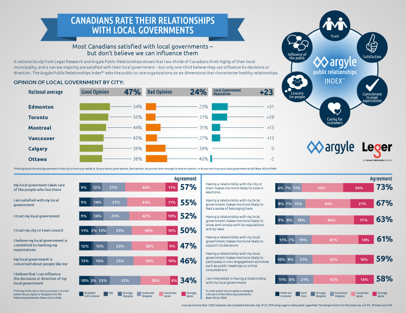Infographic: Canadians rate their relationships with local governments (CNW Group/Argyle Public Relationships)