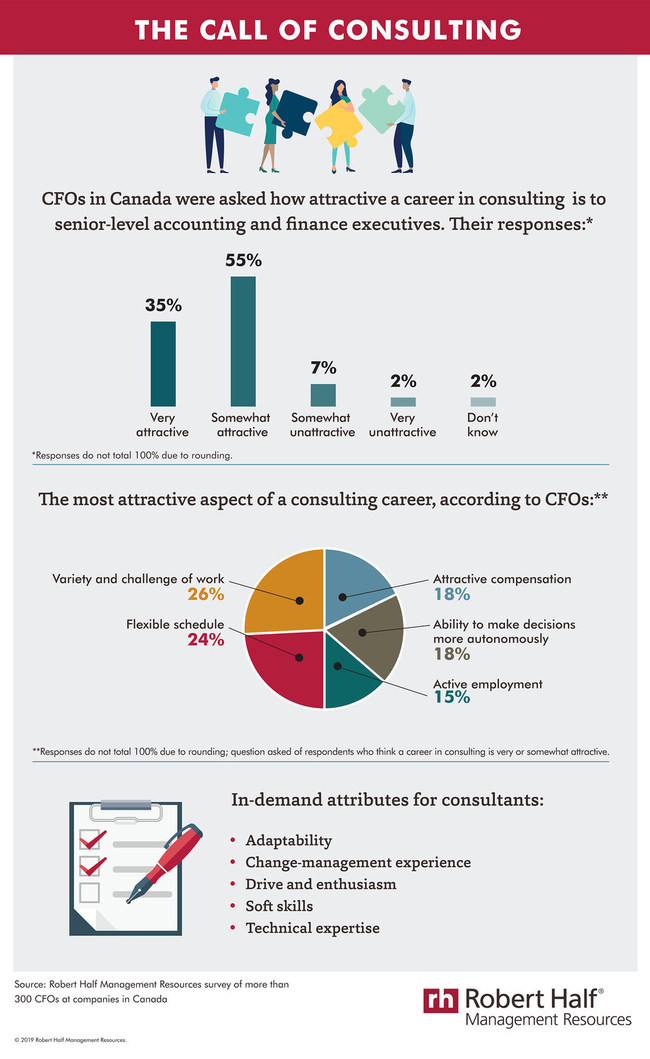 Why retire when you can consult? (CNW Group/Robert Half Management Resources)