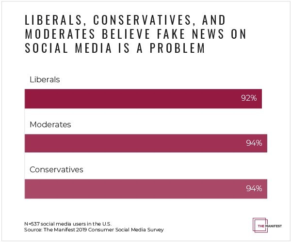 Graph - liberals, moderates, conservatives agree fake news is an issue on social media