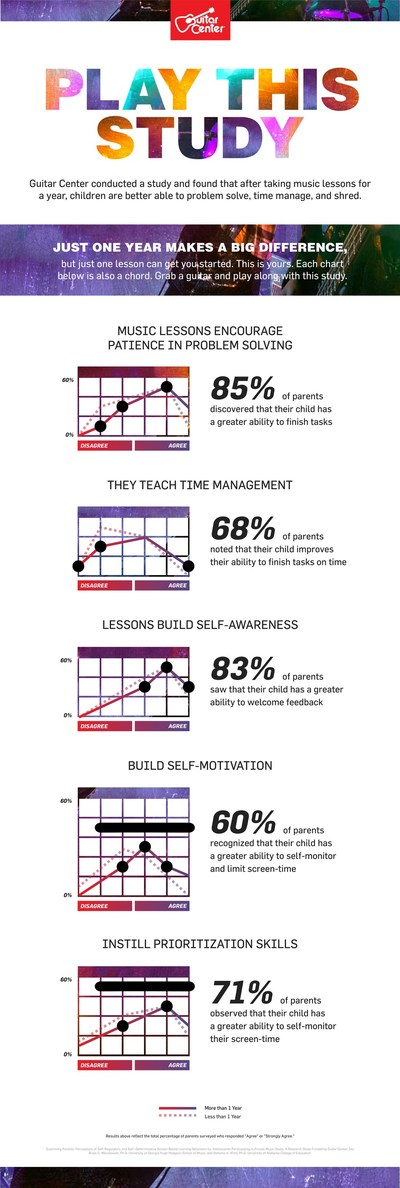 """Infographic illustrating findings from """"Examining Parents' Perceptions of the Self-Regulatory Behaviors, Self-Determinative Screen-Time Use, and Engagement with Screen-Based Personal Learning Environments for Adolescents Participating in Private Music Study"""""""