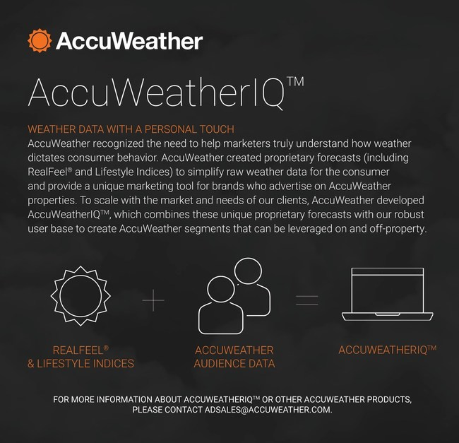 "AccuWeatherIQ will help advertisers connect with U.S. users experiencing a variety of weather conditions today, tomorrow, or ""next weekend"" to provide effective messaging based on lifestyle activities and health management preferences influenced by the weather."