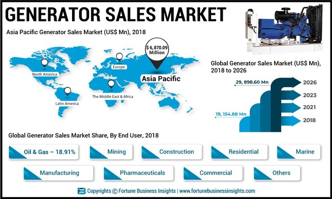 Generator Sales Market to Reach US$ 29 9 Bn by 2026