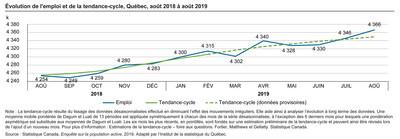 Évolution de l'emploi et de la tendance-cycle, Québec, août 2018 à août 2019 (Groupe CNW/Institut de la statistique du Québec)