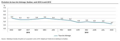Évolution du taux de chômage, Québec, août 2018 à août 2019 (Groupe CNW/Institut de la statistique du Québec)
