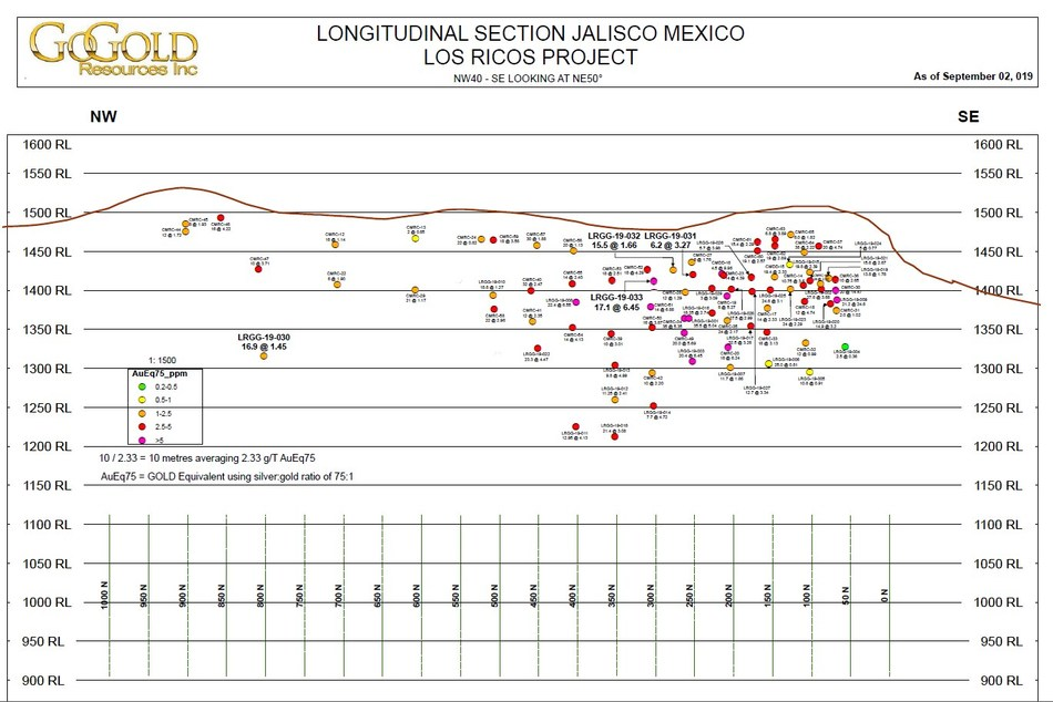 Figure 1 is a longitudinal section summary of all the holes drilled at Los Ricos to date and is available at https://gogoldresources.com/component/rsfiles/preview?path=diagrams%252FLosRicos_LongSec_20190904.pdf. (CNW Group/GoGold Resources Inc.)