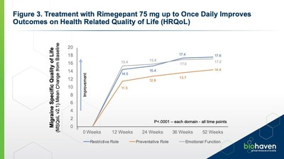 Figure 3: Treatment with Rimegepant 75 mg up to Once Daily Improves Outcomes on Health Related Quality of Life (HRQoL)