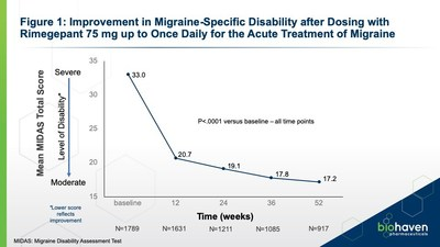 Figure 1: Improvement in Migraine-Specific Disability after Dosing with  Rimegepant 75 mg up to Once Daily for the Acute Treatment of Migraine