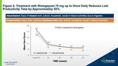 Figure 2: Treatment with Rimegepant 75 mg up to Once Daily Reduces Lost Productivity Time by Approximately 50%