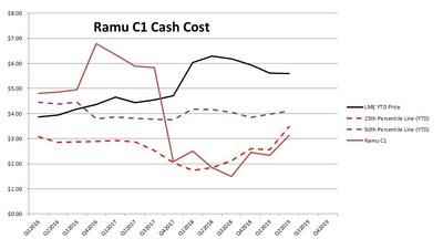 Ramu C1 Cash Costs (CNW Group/Cobalt 27 Capital Corp)