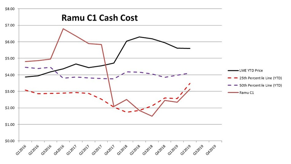 Ramu C1 Cash Costs (CNW Group/Cobalt 27 Capital Corp)