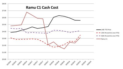 Ramu C1 Cash Costs