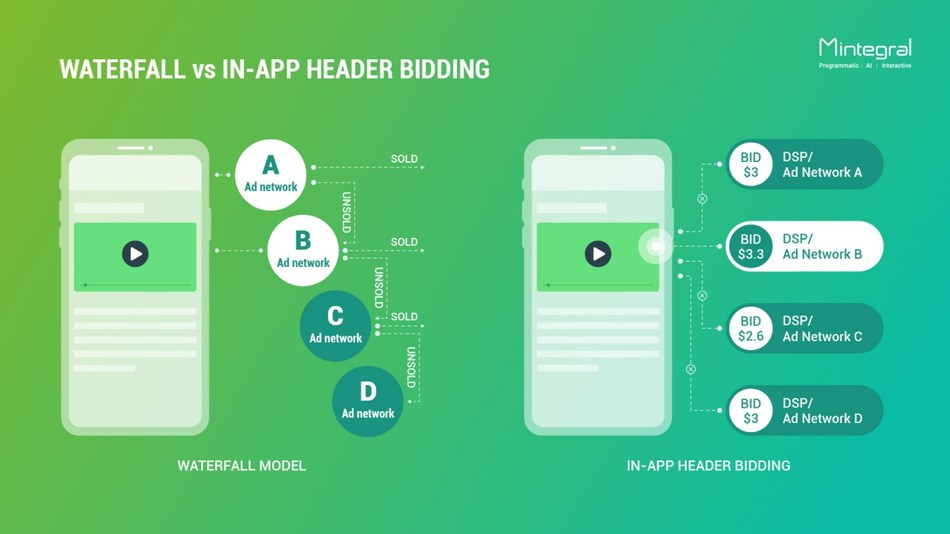 Mintegral Launches In-App Header Bidding Technology