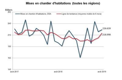 Mises en chantier d'habitations (toutes les regions) (Groupe CNW/Société canadienne d'hypothèques et de logement)