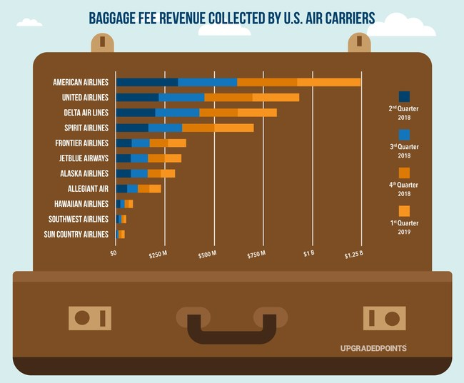 19% of Spirit Airlines revenue is generated from baggage fees that they charge travelers. Southwest Airlines on the other hand, who don't charge for a carry-on or the first two checked bags, generated under 1% of their revenue from baggage fees.