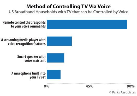 Parks Associates: Method of Controlling TV Via Voice
