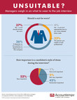 Are Suits Still Suitable For Job Interviews? Managers Split Between Formality And Function, Survey Shows