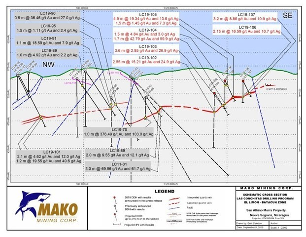 SCHEMATIC CROSS SECTION - EL LIMON - BAYACUN ZONE - FINAL (CNW Group/Mako Mining Corp.)
