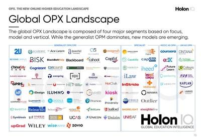 Global OPM Landscape