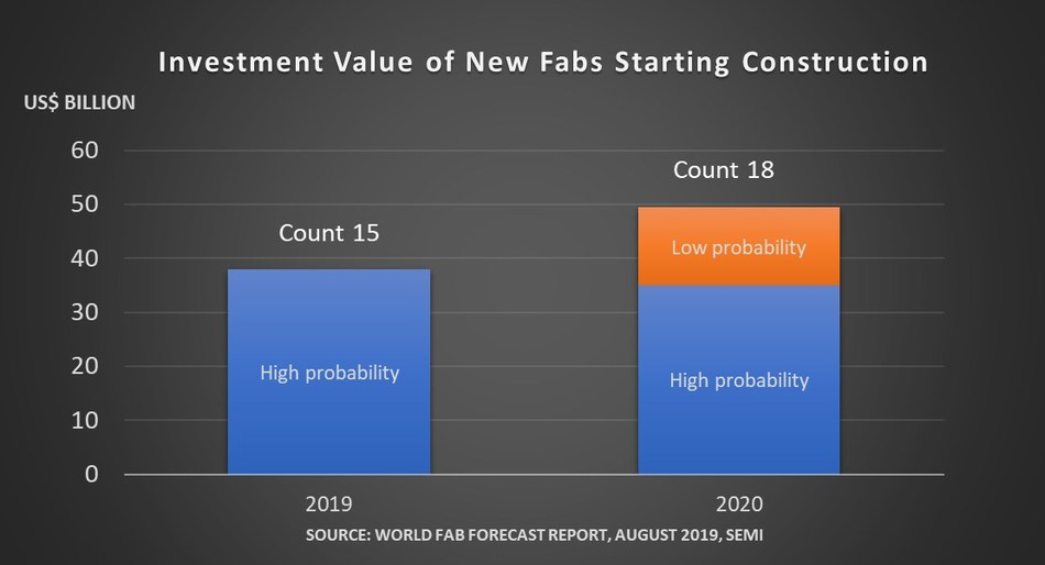 Figure 1: Total investments (construction and equipment) for new fabs and lines (greenfield, shell, new line) starting construction through 2020