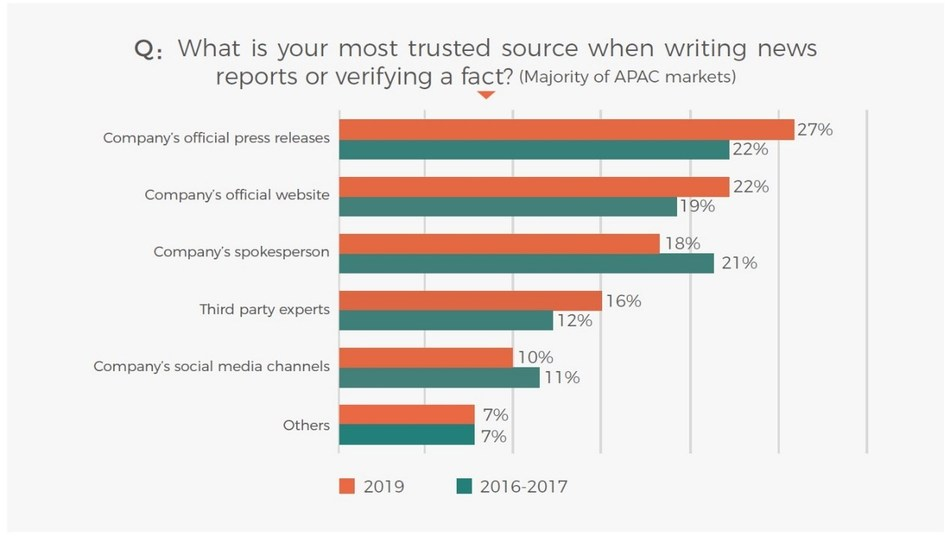 Survey results on journalists' most trusted source