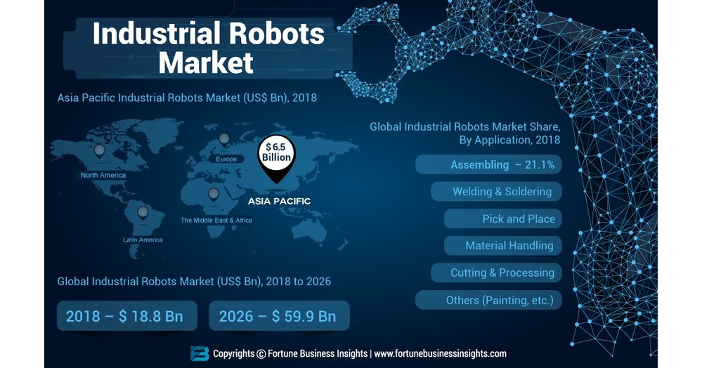 Industrial Robots Market Value to Surpass US$ 59 99 Bn by