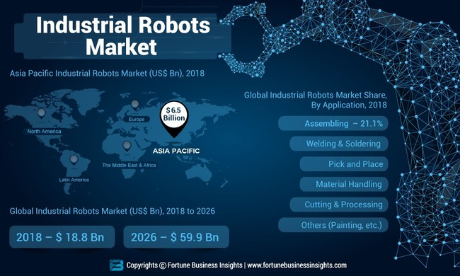 Industrial Robots Market Analysis, Insights and Forecast, 2015-2026