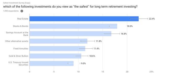 Survey breakdown