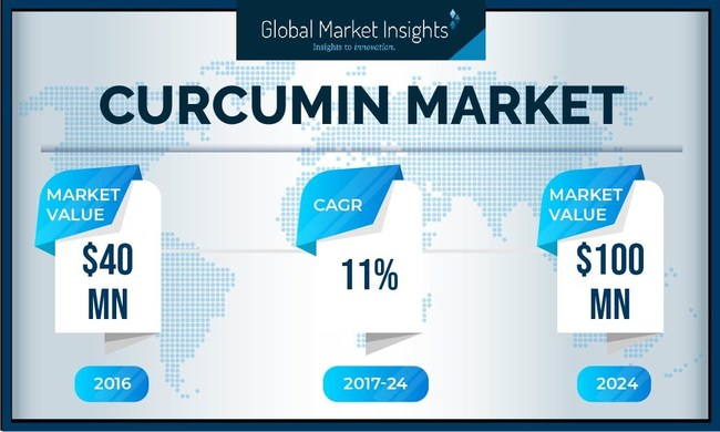 The world curcumin industry is expected to achieve a 11%+ CAGR up to 2024, owing to increasing product scope in food, cosmetics and pharmaceuticals.