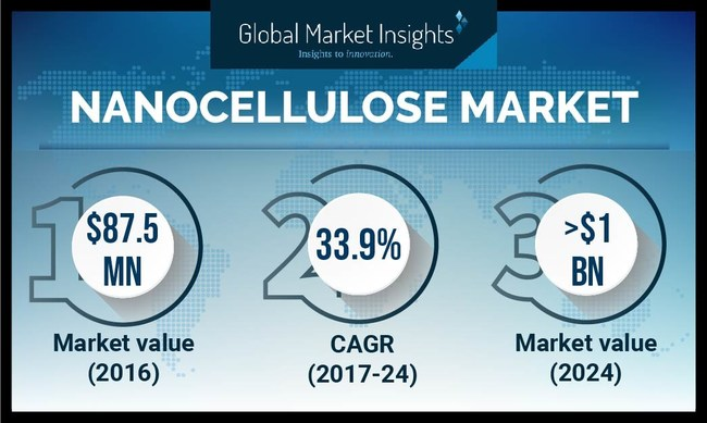 Nanocellulose Market value is estimated to exceed USD $1 billion by 2024, according to a new research report by Global Market Insights, Inc.